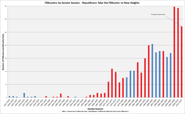 filibuster graph