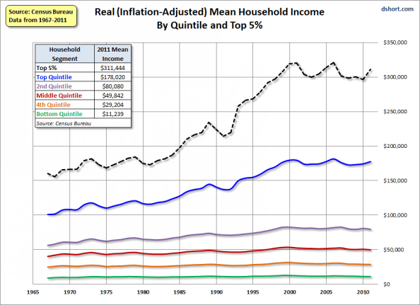 Real Incomes by Quintile 2