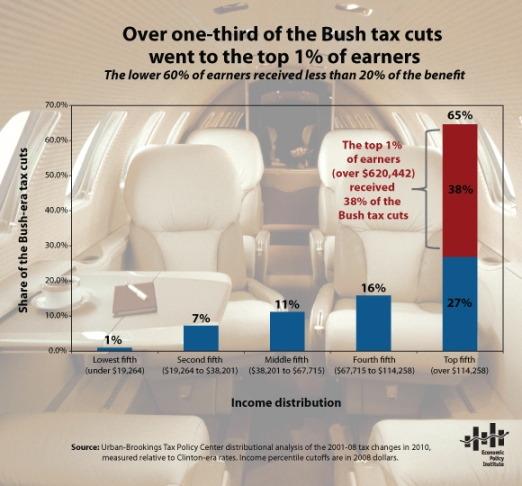 Snapshot_Bush-tax-cut