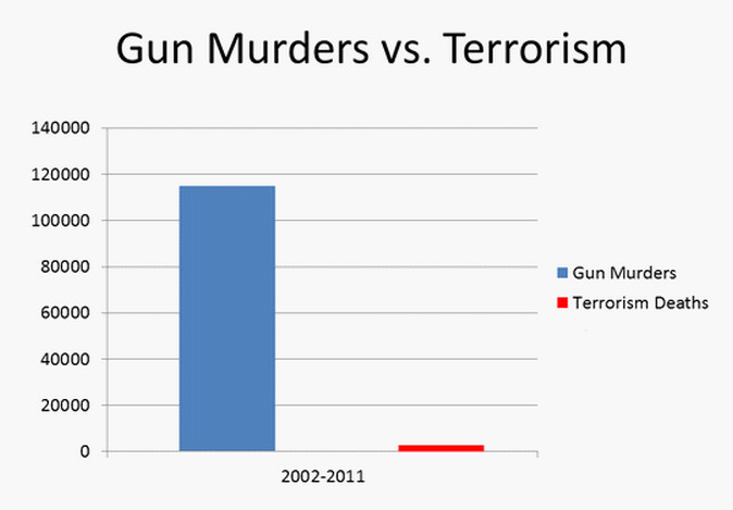 americans fear foreign terrorism but ignore the more