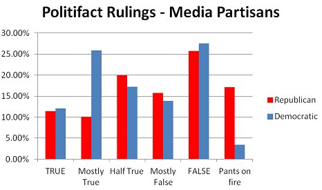 media-partisans