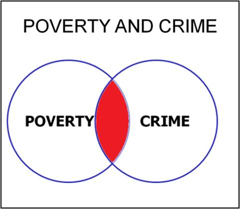 poverty-and-crime
