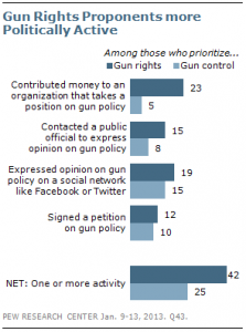 Gunspoliticalactivism-223x300