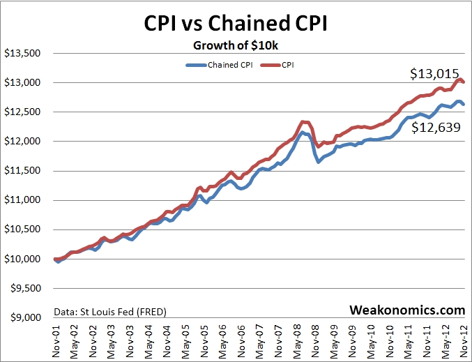 Inflation-chained-CPI-vs-cpi-growth-of-10000