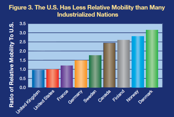 US-has-less-mobility-than-many-industrial-nations