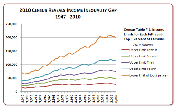 2010-Census-Reveals-Income-Inequality-Gap-1947-2010