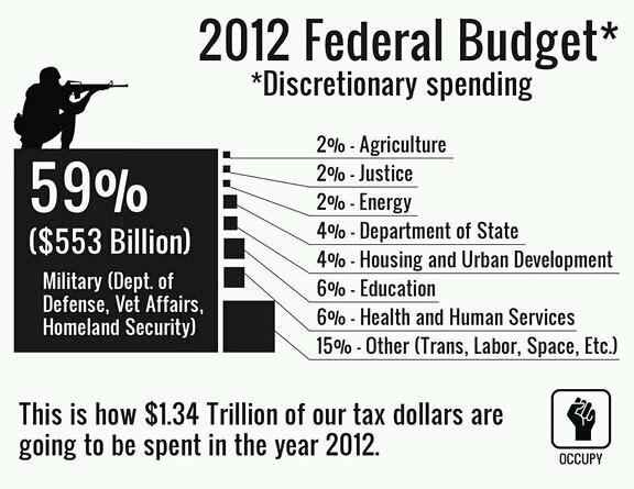 defense-spending