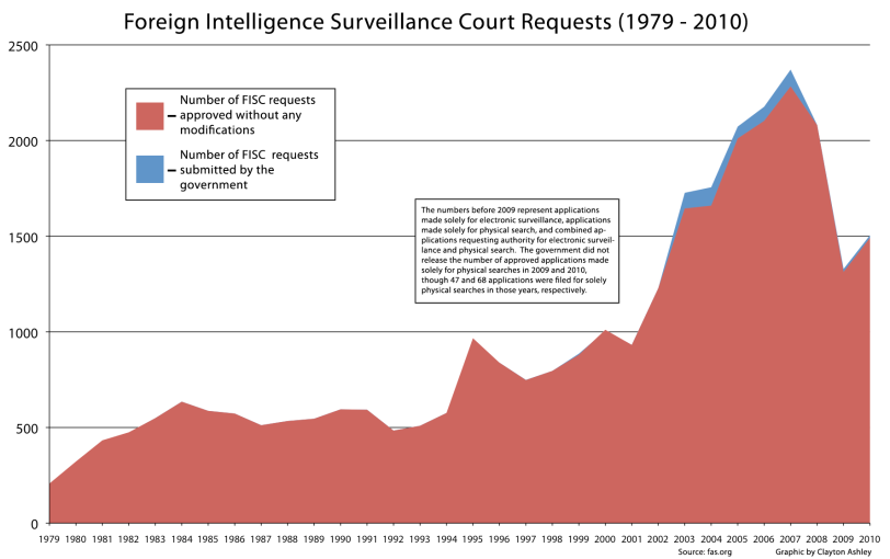 foreign-intelligence-surveillance-information-court-requests-1979-2010-politics-infographic