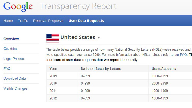 Google-National-Security-Letters-1