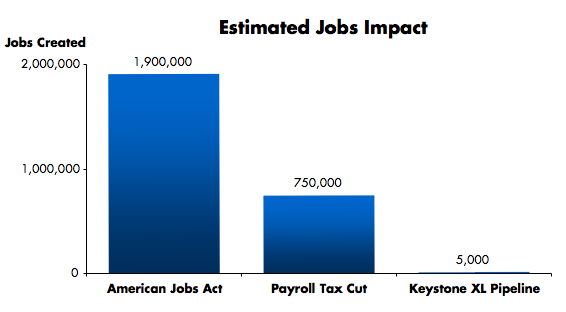 keystone_jobs_comparison