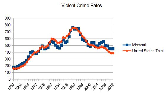 Missouri vs US Violent Crime