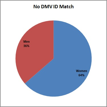No_DMV_ID_Match