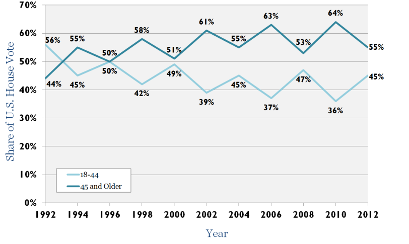 Overall Share of the House Vote by Age, 1992-2012