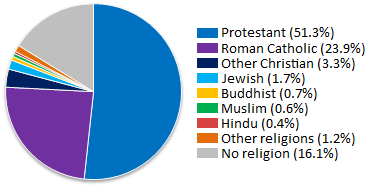 Religions_of_the_United_States