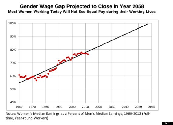 o-GENDER-PAY-GAP-570