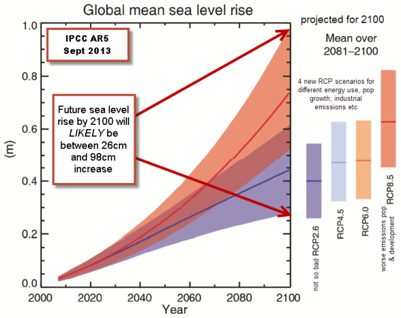 sea-level-change-future