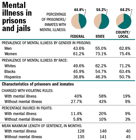 Statistics show more mentally ill people are in jail than in hospitals