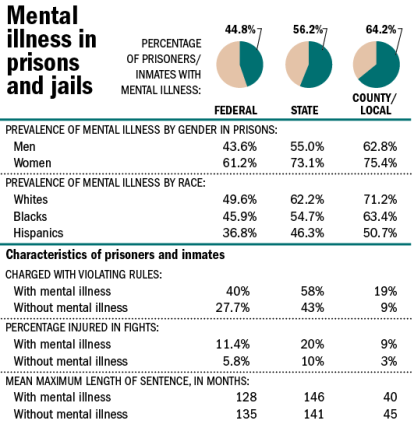 20130924mental_illness_prisons537
