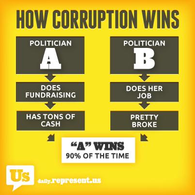 corruption_wins