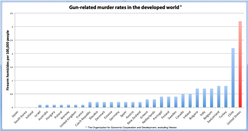 firearm-OECD-UN-data3_washpost
