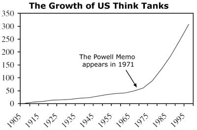 GrowthOfThinkTanks