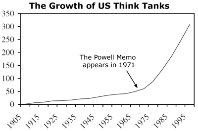 GrowthOfThinkTanks