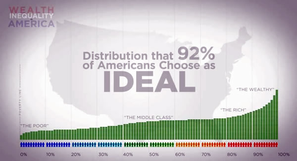 Distribution of Wealth in America Ideal Wealth Distribution