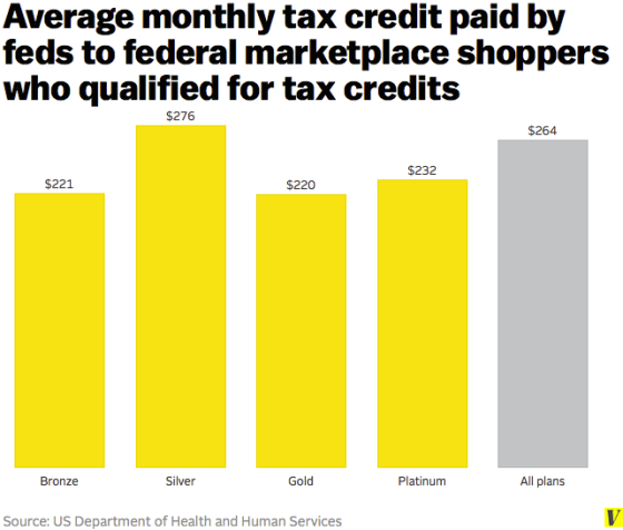 average_monthly_tax_credit_obamacare