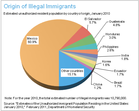 ff_immigration_origin_of_illegal_immigrants