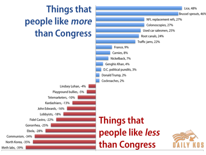 things-that-people-like-more-and-less-than-congress-attribution-daily-kos-ppp-data