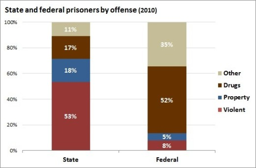 state_and_federal_prisoners_by_offense