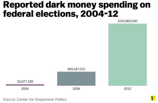 Dark_money_soaring