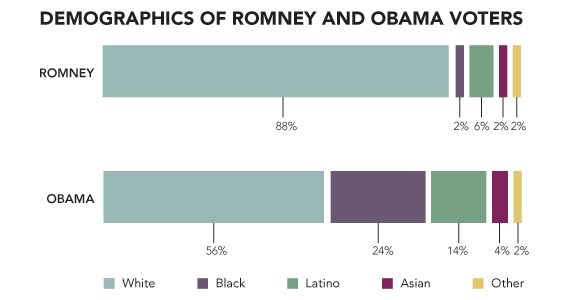 121107_POL_DemographicsOfVoters_Chart.jpg.CROP.original-original