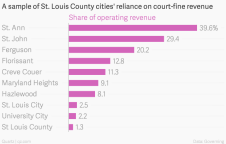 a-sample-of-st-louis-county-cities-reliance-on-court-fine-revenue-share-of-operating-revenue_chartbuilder