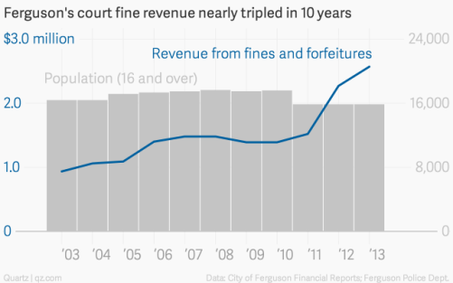 ferguson-s-court-fine-revenue-nearly-tripled-in-10-years-revenue-from-fines-and-forfeitures-population-16-and-over-_chartbuilder-1