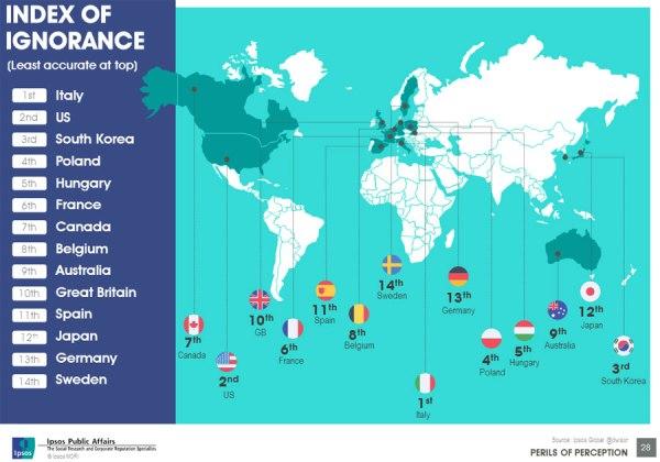 perils_slides_infographic-index-of-ignorance-12_lightbox