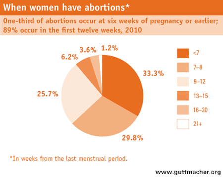 WhenWomenHaveAbortions-Graph