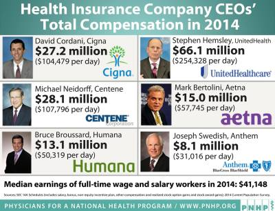 Earningd-for-Health-Insurance-CEO-for-Denying-care