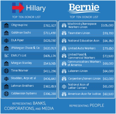 HILLY-V-BERNIE-DONORS