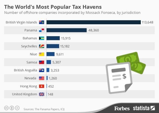 20160404_Tax_Havens