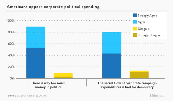 americansoppose_corporatespending