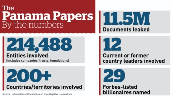 panama-papers-by-the-numbers-graphic