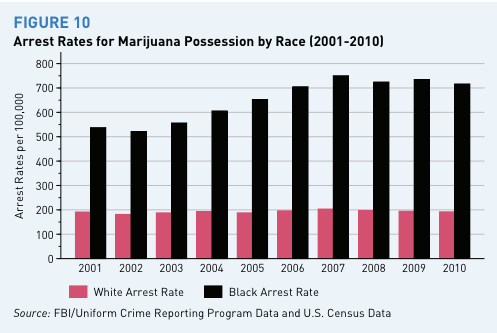 marijuana_arrest_rates_by_race_year (2)