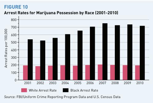 marijuana_arrest_rates_by_race_year (2)