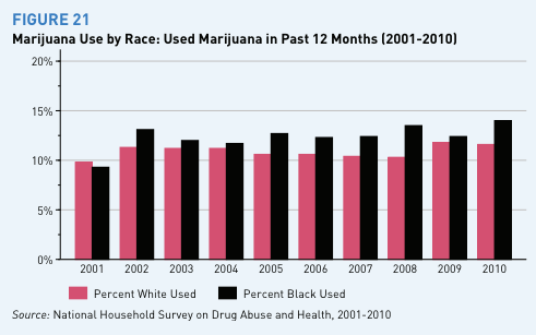 marijuana_use_rate_by_race_year