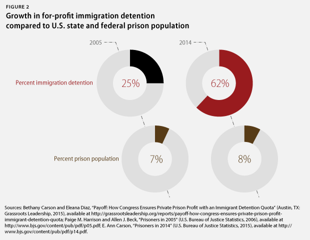 ForProfitDetention-webfig2