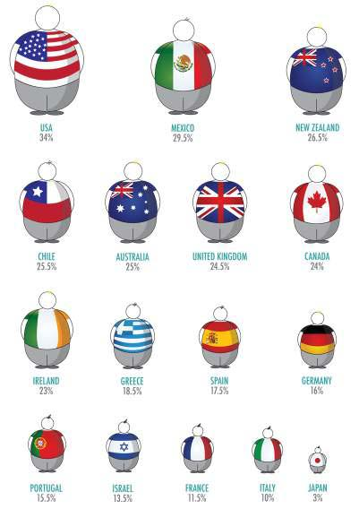 percentage-of-obese-population-by-country
