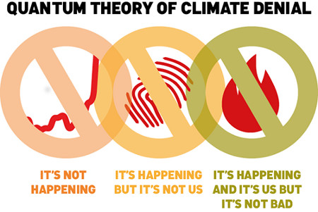 quantum-theory-of-climate-denial