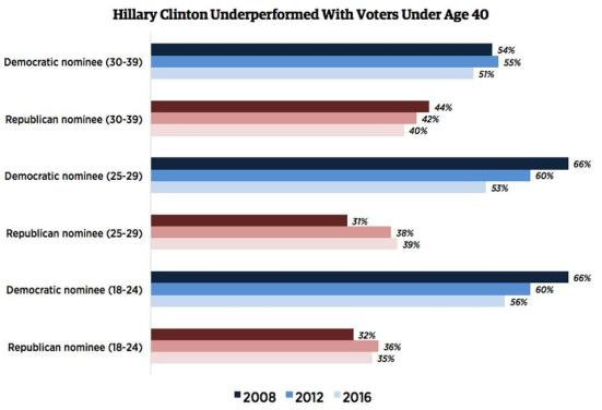 hillary-youth-vote