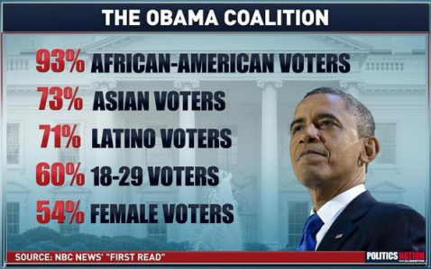 obama-coalition